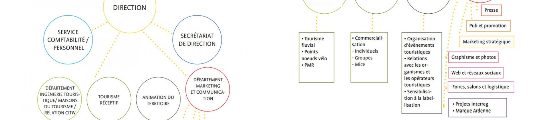 Organizational chart - FTPL